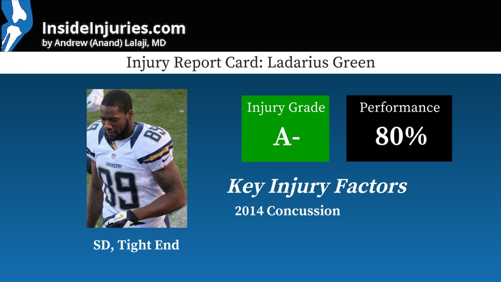 Injury Report Card_ Ladarius Green