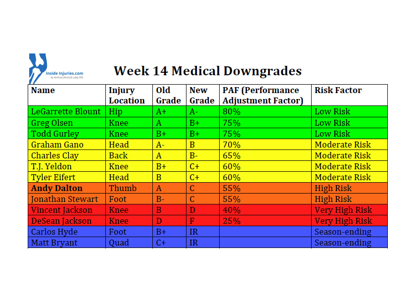 Downgrades