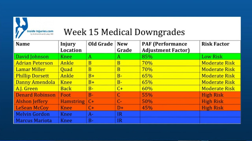 Medical Downgrades