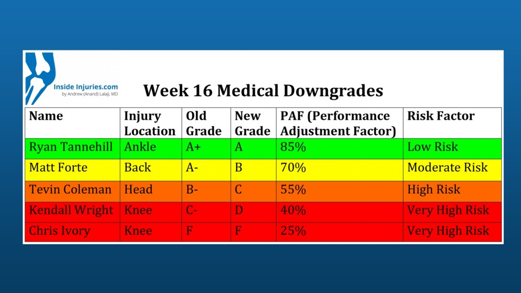 Week 16 Medical Downgrades