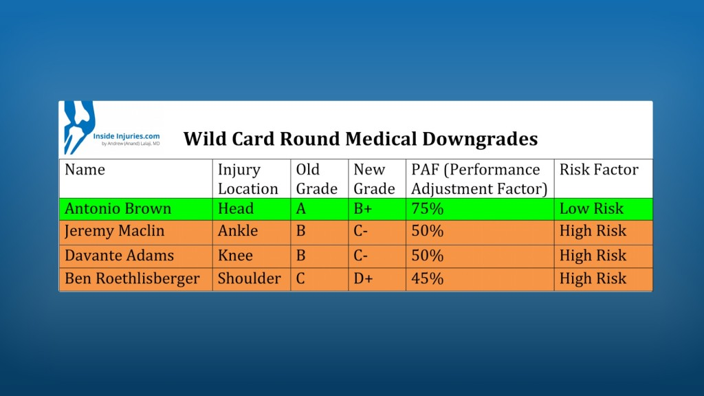 Medical downgrades 1