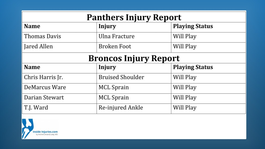 Panthers broncos injury report