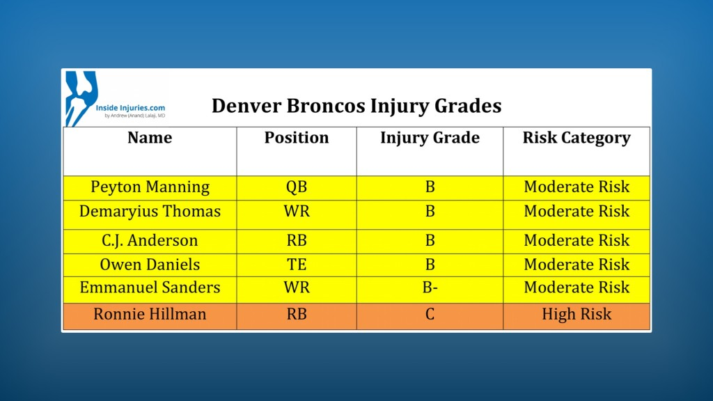 broncos injury grades