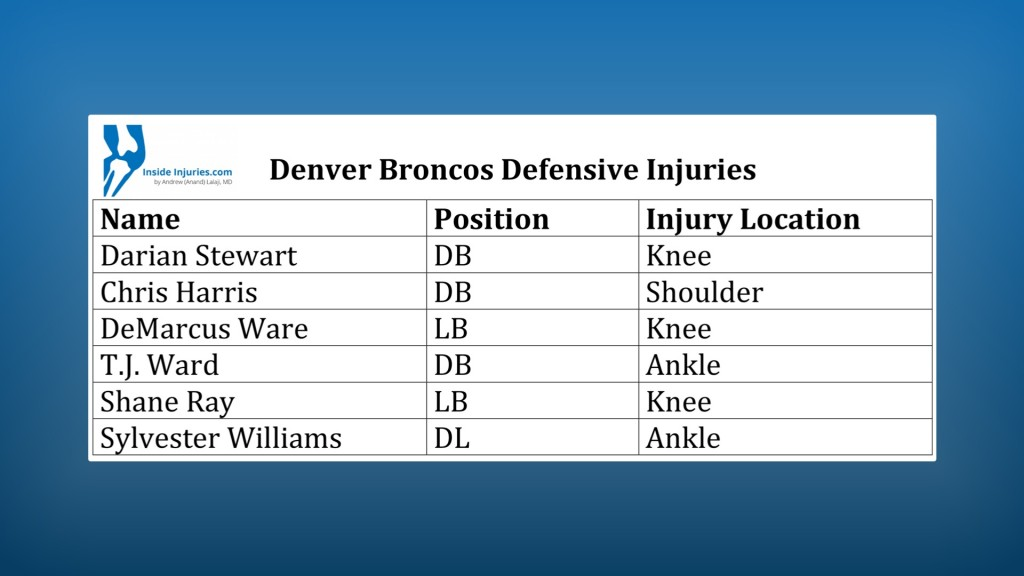Broncos injuries
