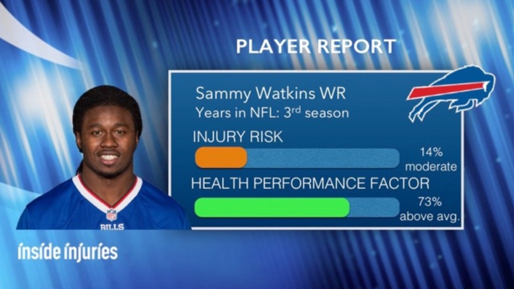 injury_report-card_sammy_watkins